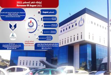 NOC: Libya oil revenues exceed $1.9 billion in August